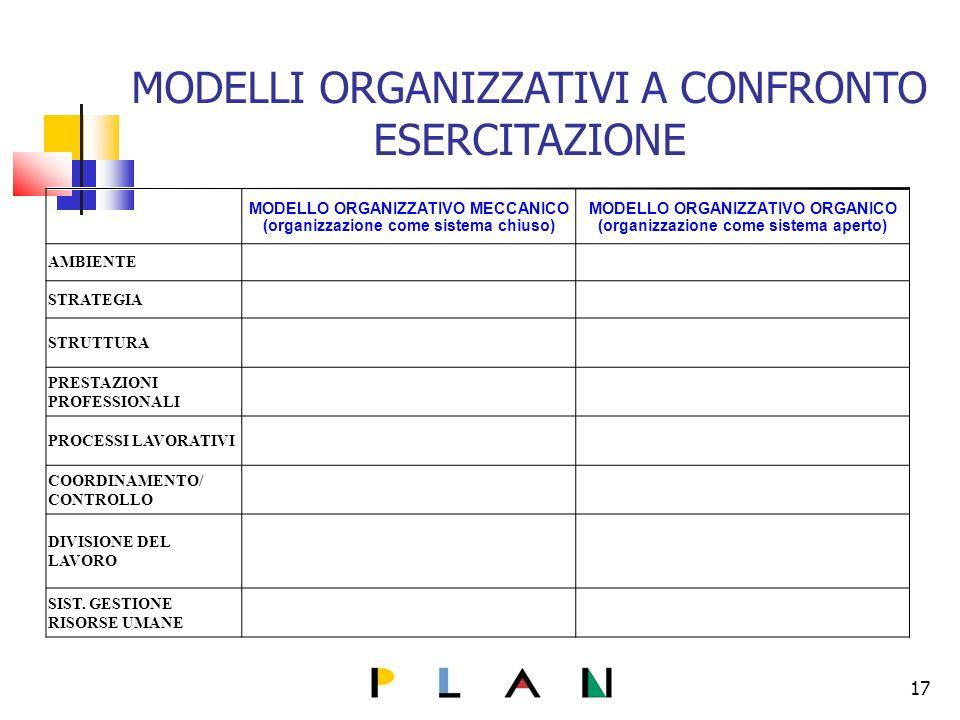 17 MODELLI ORGANIZZATIVI A CONFRONTO ESERCITAZIONE MODELLO ORGANIZZATIVO MECCANICO (organizzazione come sistema chiuso) MODELLO ORGANIZZATIVO ORGANICO (organizzazione come sistema aperto) AMBIENTE STRATEGIA STRUTTURA PRESTAZIONI PROFESSIONALI PROCESSI LAVORATIVI COORDINAMENTO/ CONTROLLO DIVISIONE DEL LAVORO SIST.