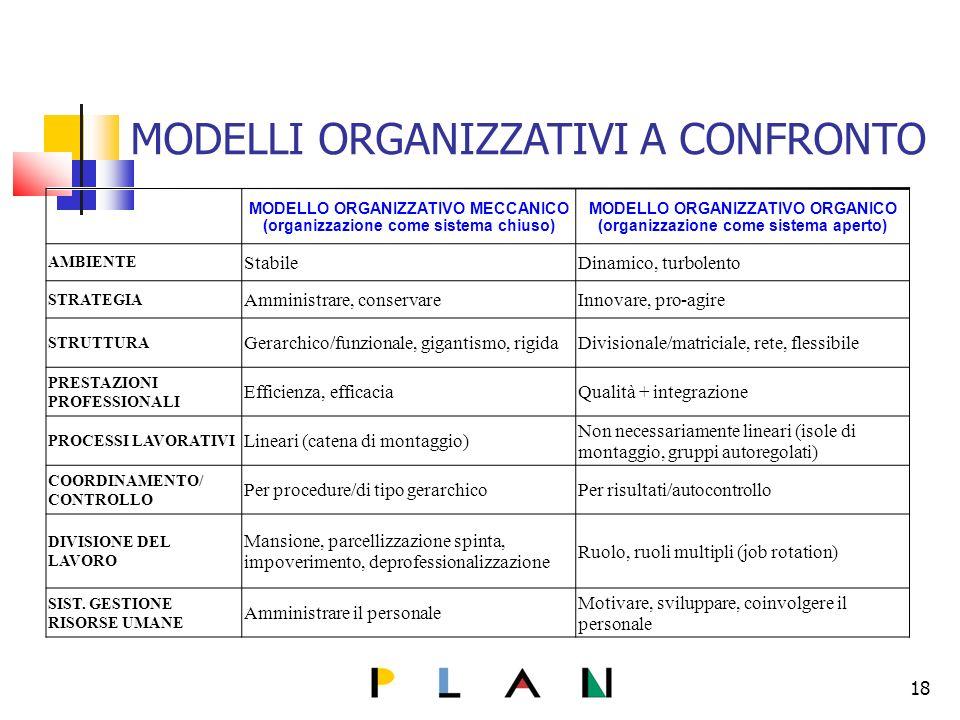 18 MODELLI ORGANIZZATIVI A CONFRONTO MODELLO ORGANIZZATIVO MECCANICO (organizzazione come sistema chiuso) MODELLO ORGANIZZATIVO ORGANICO (organizzazione come sistema aperto) AMBIENTE StabileDinamico, turbolento STRATEGIA Amministrare, conservareInnovare, pro-agire STRUTTURA Gerarchico/funzionale, gigantismo, rigidaDivisionale/matriciale, rete, flessibile PRESTAZIONI PROFESSIONALI Efficienza, efficaciaQualità + integrazione PROCESSI LAVORATIVI Lineari (catena di montaggio) Non necessariamente lineari (isole di montaggio, gruppi autoregolati) COORDINAMENTO/ CONTROLLO Per procedure/di tipo gerarchicoPer risultati/autocontrollo DIVISIONE DEL LAVORO Mansione, parcellizzazione spinta, impoverimento, deprofessionalizzazione Ruolo, ruoli multipli (job rotation) SIST.