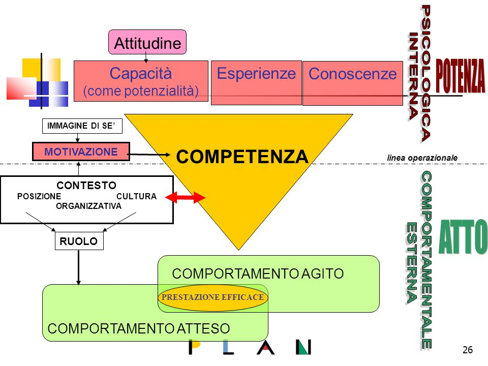 Capacità (come potenzialità) Esperienze Conoscenze COMPETENZA Attitudine linea operazionale RUOLO CONTESTO POSIZIONE CULTURA ORGANIZZATIVA IMMAGINE DI SE MOTIVAZIONE COMPORTAMENTO ATTESO COMPORTAMENTO AGITO PRESTAZIONE EFFICACE 26