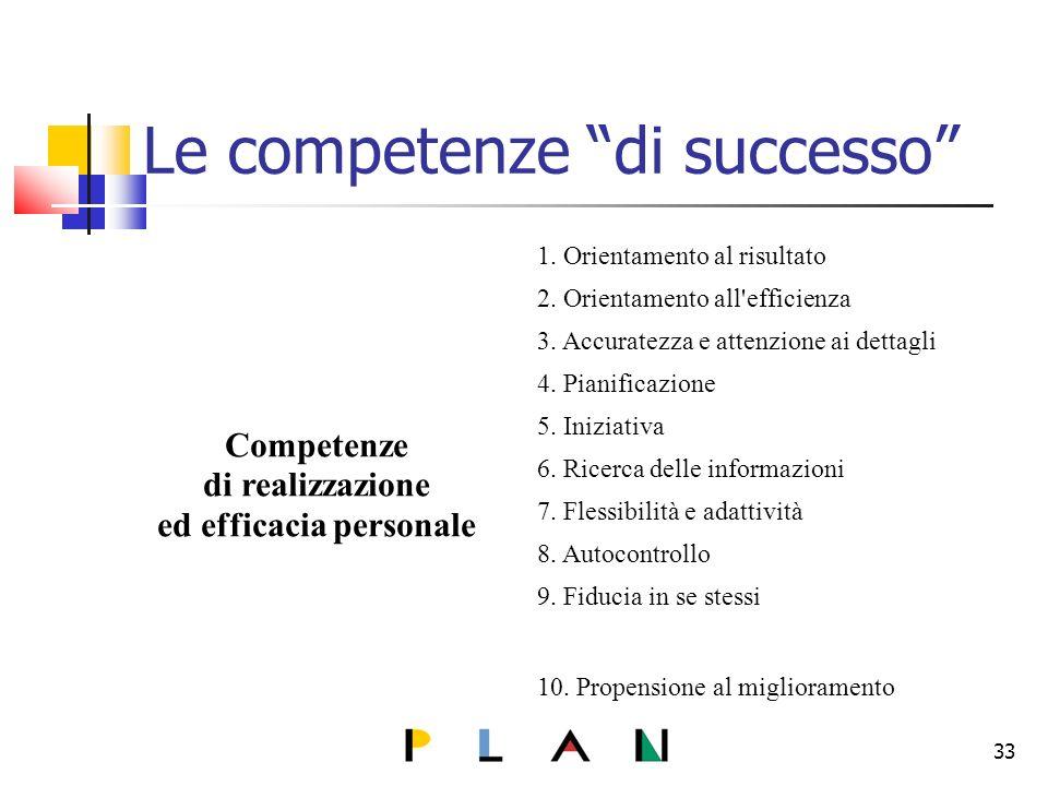 Le competenze di successo Competenze di realizzazione ed efficacia personale 1.