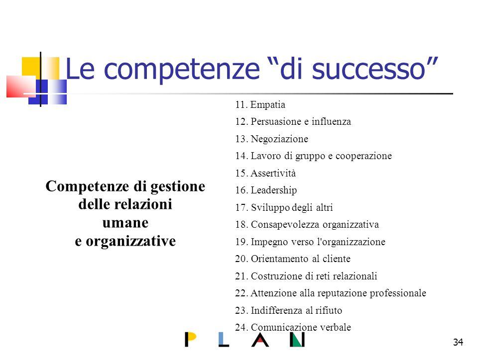 Le competenze di successo Competenze di gestione delle relazioni umane e organizzative 11.