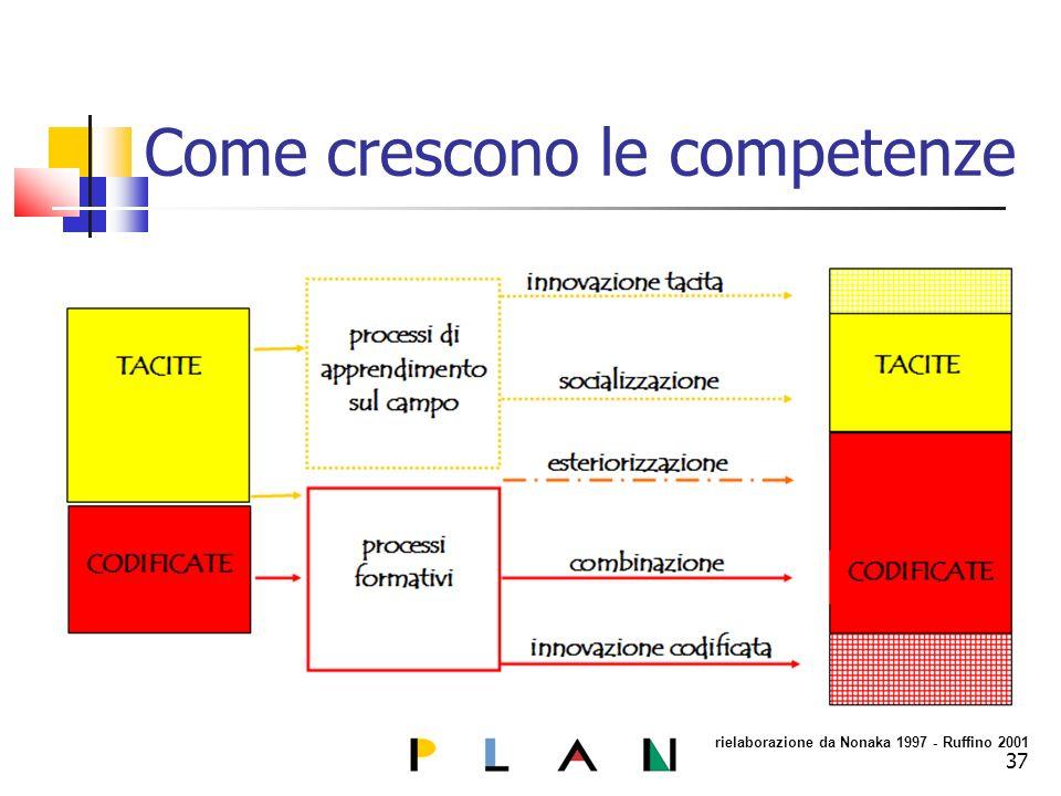 Come crescono le competenze rielaborazione da Nonaka 1997 - Ruffino 2001 37
