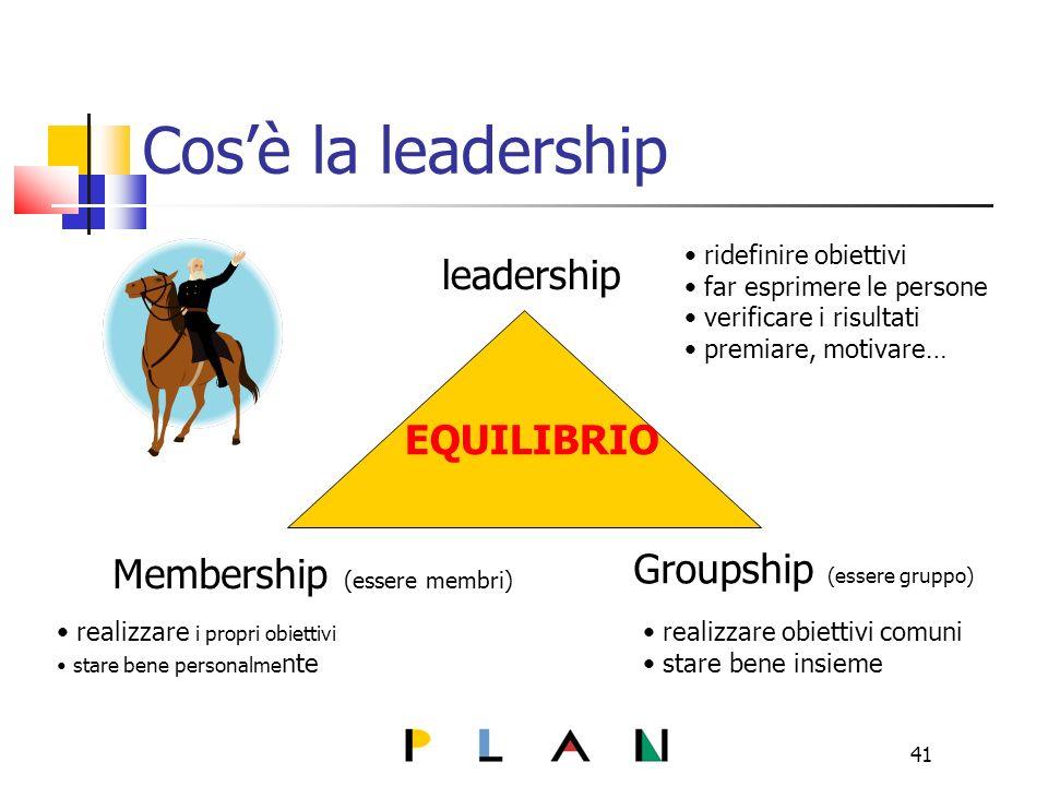 41 Cosè la leadership leadership Groupship (essere gruppo) Membership (essere membri) realizzare i propri obiettivi stare bene personalme nte realizzare obiettivi comuni stare bene insieme ridefinire obiettivi far esprimere le persone verificare i risultati premiare, motivare… EQUILIBRIO