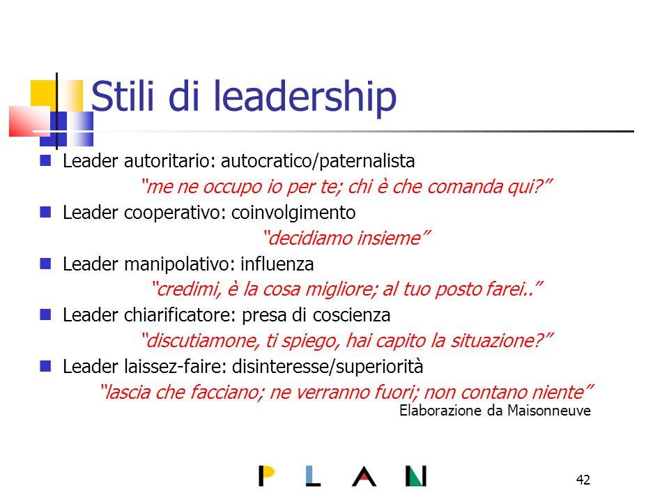 42 Stili di leadership Leader autoritario: autocratico/paternalista me ne occupo io per te; chi è che comanda qui.