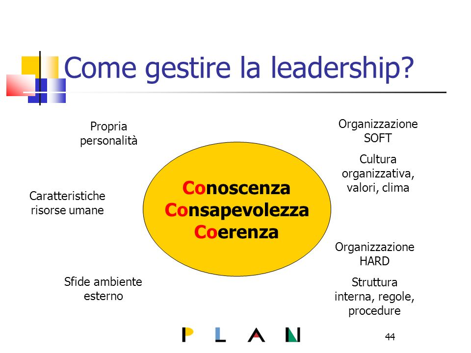 44 Come gestire la leadership.