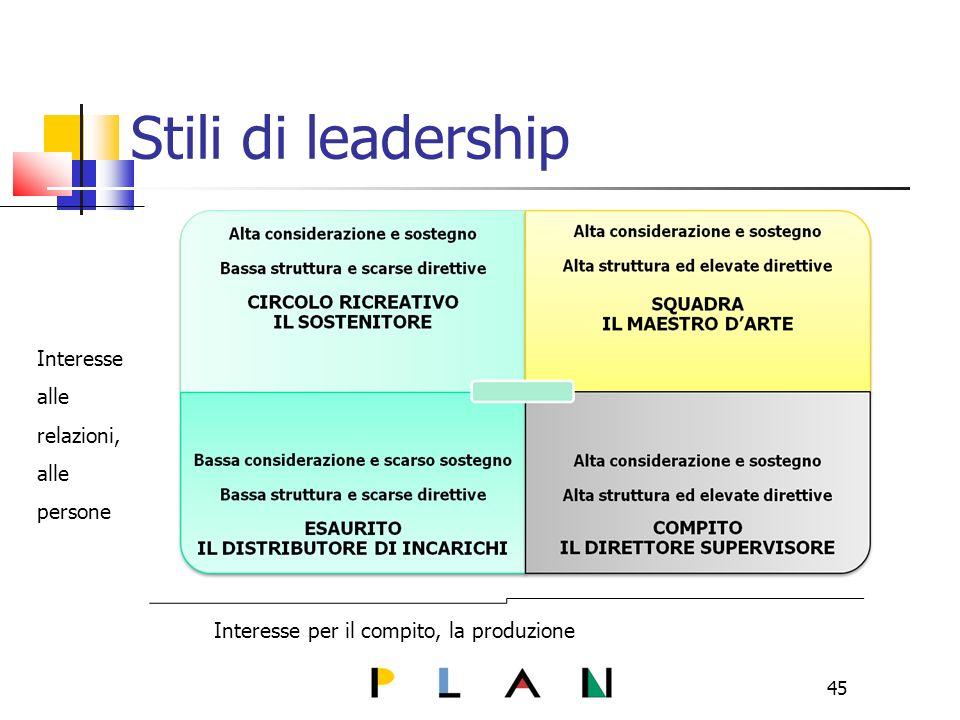 45 Stili di leadership Interesse per il compito, la produzione Interesse alle relazioni, alle persone