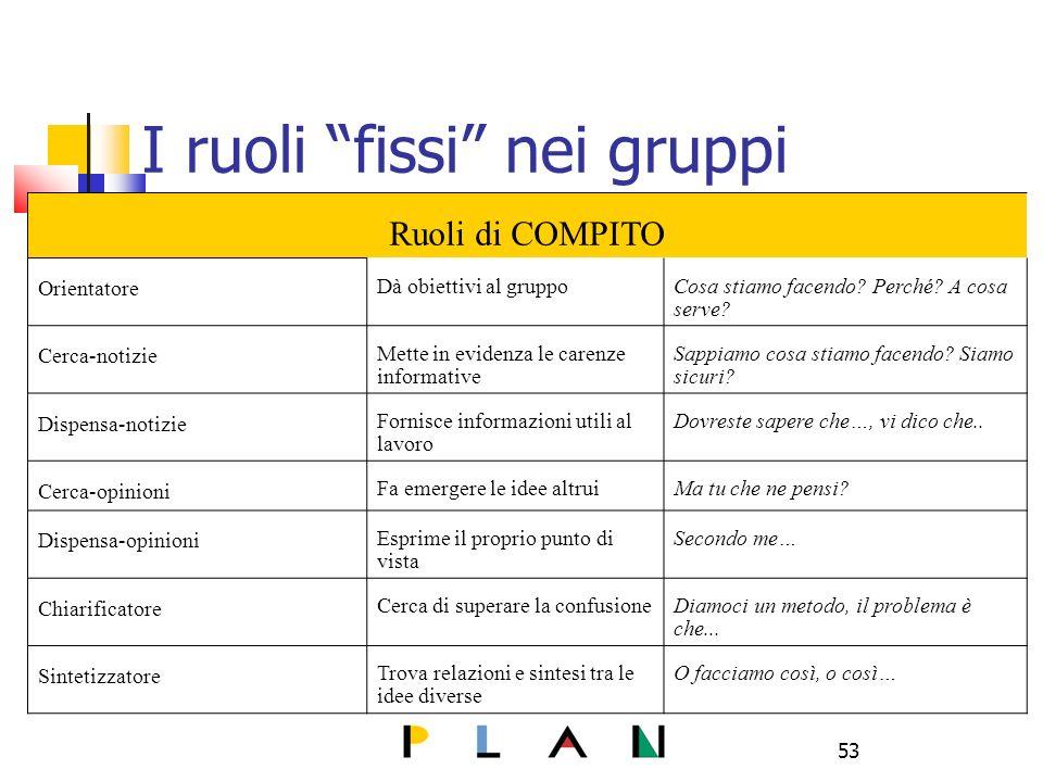 53 I ruoli fissi nei gruppi Ruoli di COMPITO Orientatore Dà obiettivi al gruppoCosa stiamo facendo.