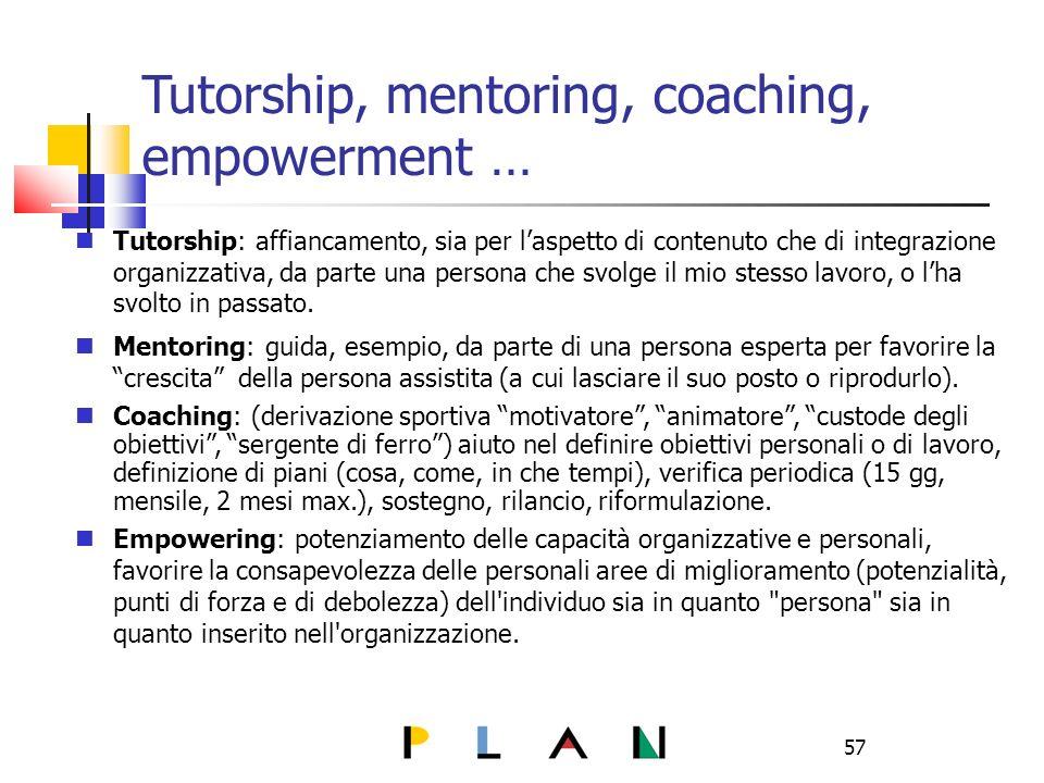 57 Tutorship, mentoring, coaching, empowerment … Tutorship: affiancamento, sia per laspetto di contenuto che di integrazione organizzativa, da parte una persona che svolge il mio stesso lavoro, o lha svolto in passato.