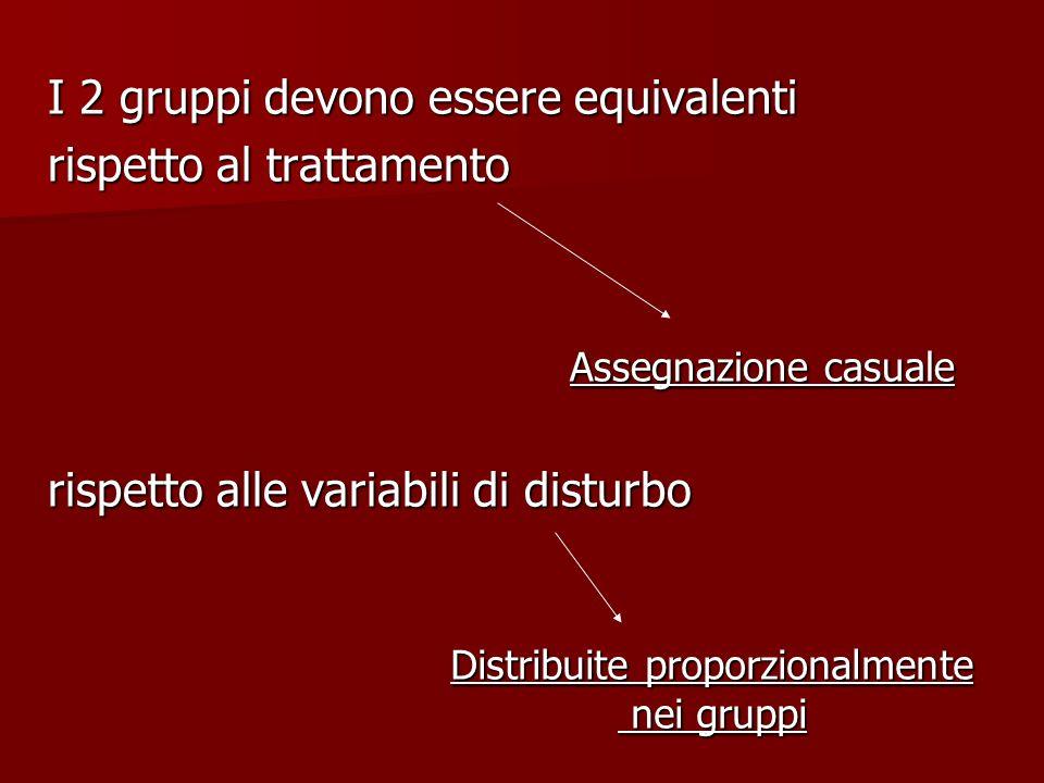 I 2 gruppi devono essere equivalenti rispetto al trattamento Assegnazione casuale rispetto alle variabili di disturbo Distribuite proporzionalmente ne