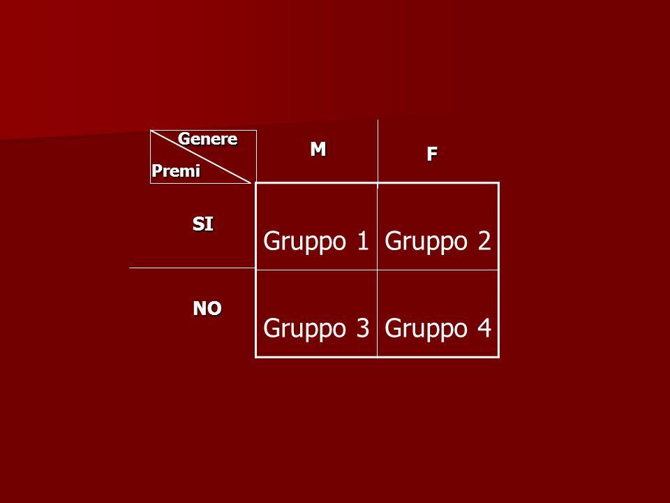 Gruppo 1Gruppo 2 Gruppo 3Gruppo 4 Genere Premi SI NO M F