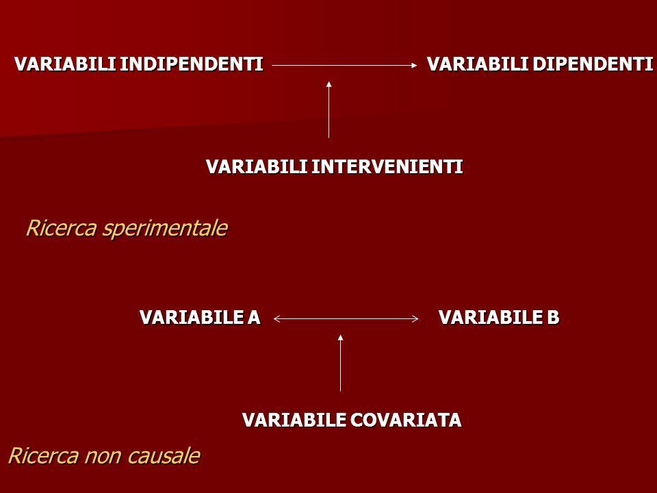 VARIABILI INDIPENDENTI VARIABILI DIPENDENTI VARIABILI INTERVENIENTI VARIABILE A VARIABILE B VARIABILE COVARIATA Ricerca sperimentale Ricerca non causa