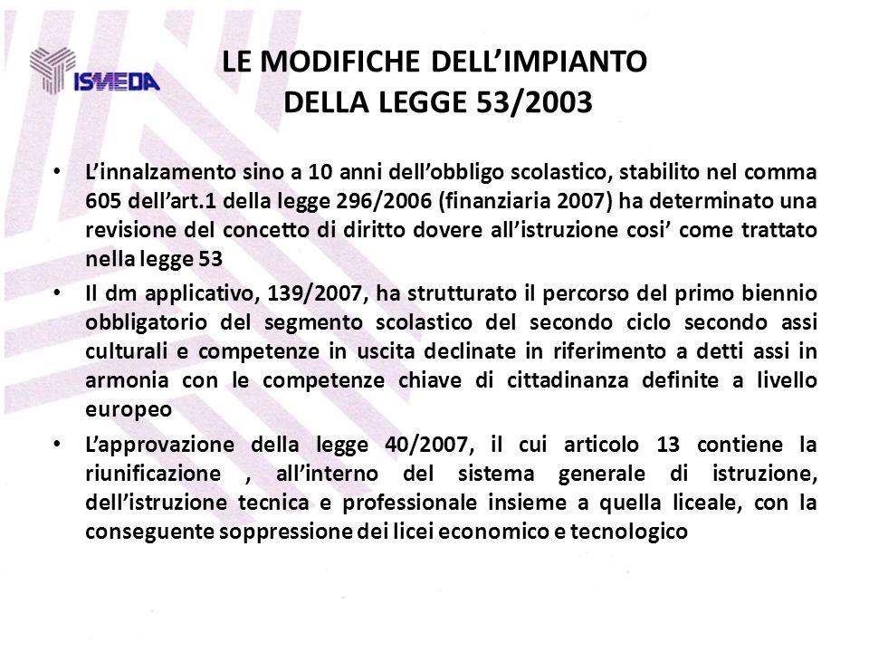 LE MODIFICHE DELLIMPIANTO DELLA LEGGE 53/2003 Linnalzamento sino a 10 anni dellobbligo scolastico, stabilito nel comma 605 dellart.1 della legge 296/2