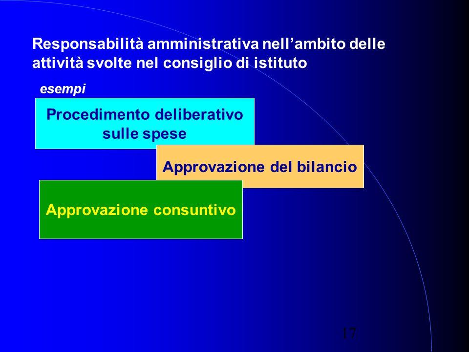 17 Responsabilità amministrativa nellambito delle attività svolte nel consiglio di istituto Procedimento deliberativo sulle spese Approvazione del bilancio esempi Approvazione consuntivo