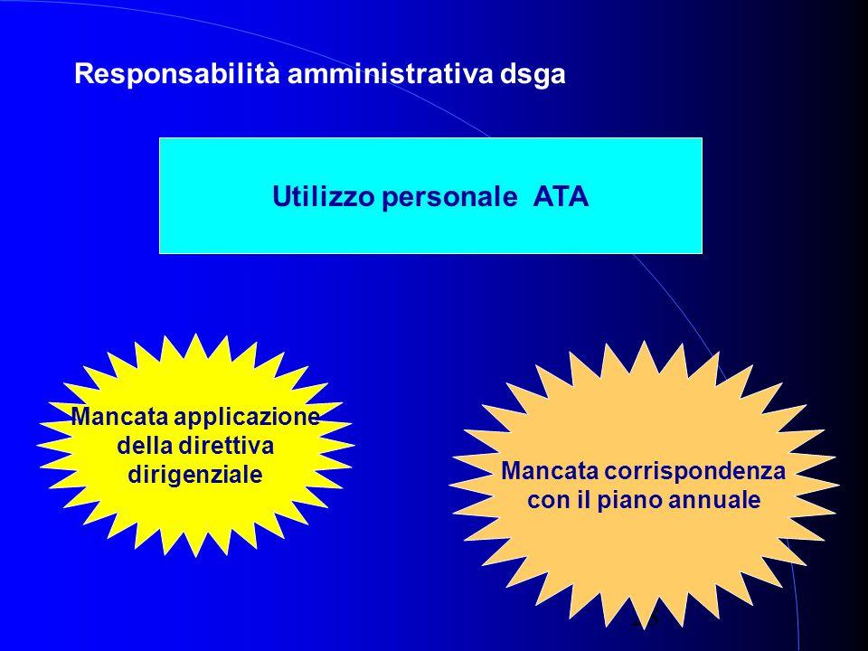 28 Responsabilità amministrativa dsga Utilizzo personale ATA Mancata applicazione della direttiva dirigenziale Mancata corrispondenza con il piano annuale