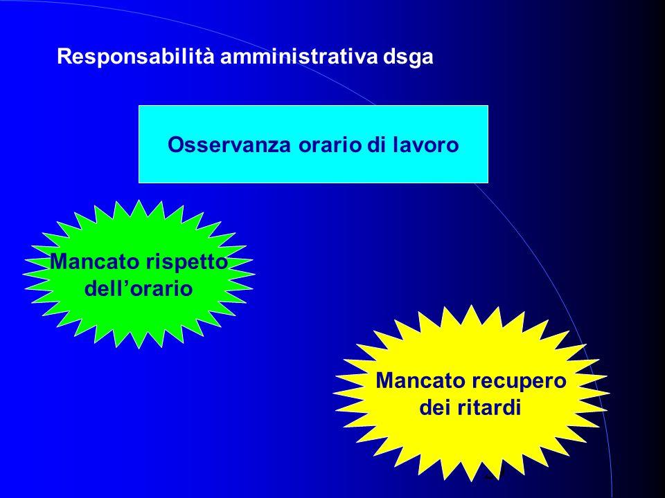 29 Responsabilità amministrativa dsga Osservanza orario di lavoro Mancato rispetto dellorario Mancato recupero dei ritardi