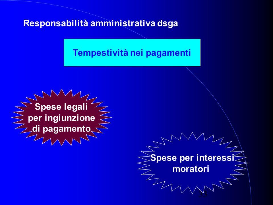 33 Responsabilità amministrativa dsga Tempestività nei pagamenti Spese legali per ingiunzione di pagamento Spese per interessi moratori
