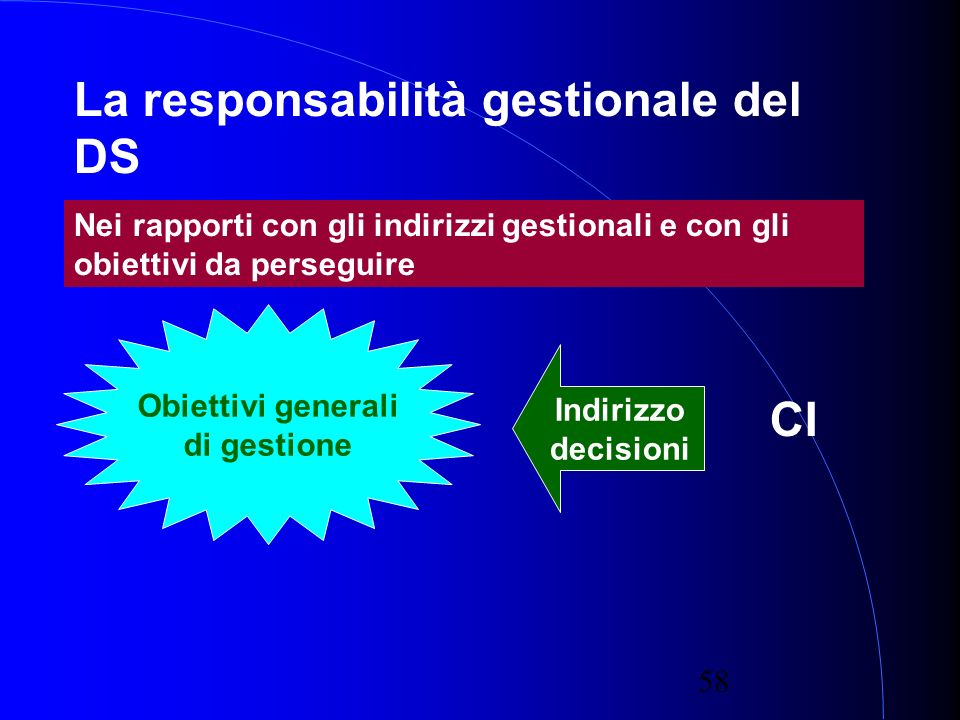 58 La responsabilità gestionale del DS Nei rapporti con gli indirizzi gestionali e con gli obiettivi da perseguire Obiettivi generali di gestione CI Indirizzo decisioni