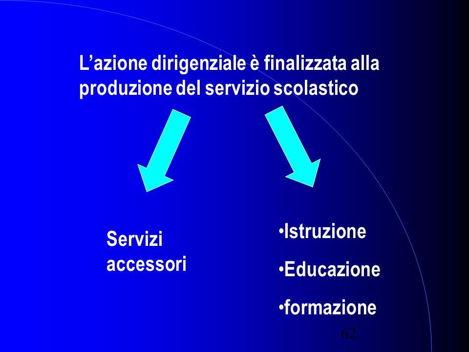 62 Lazione dirigenziale è finalizzata alla produzione del servizio scolastico Servizi accessori Istruzione Educazione formazione