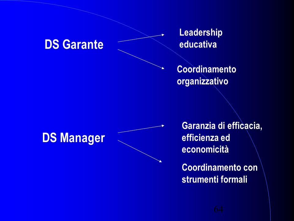 64 DS Garante DS Manager Leadership educativa Coordinamento organizzativo Garanzia di efficacia, efficienza ed economicità Coordinamento con strumenti formali