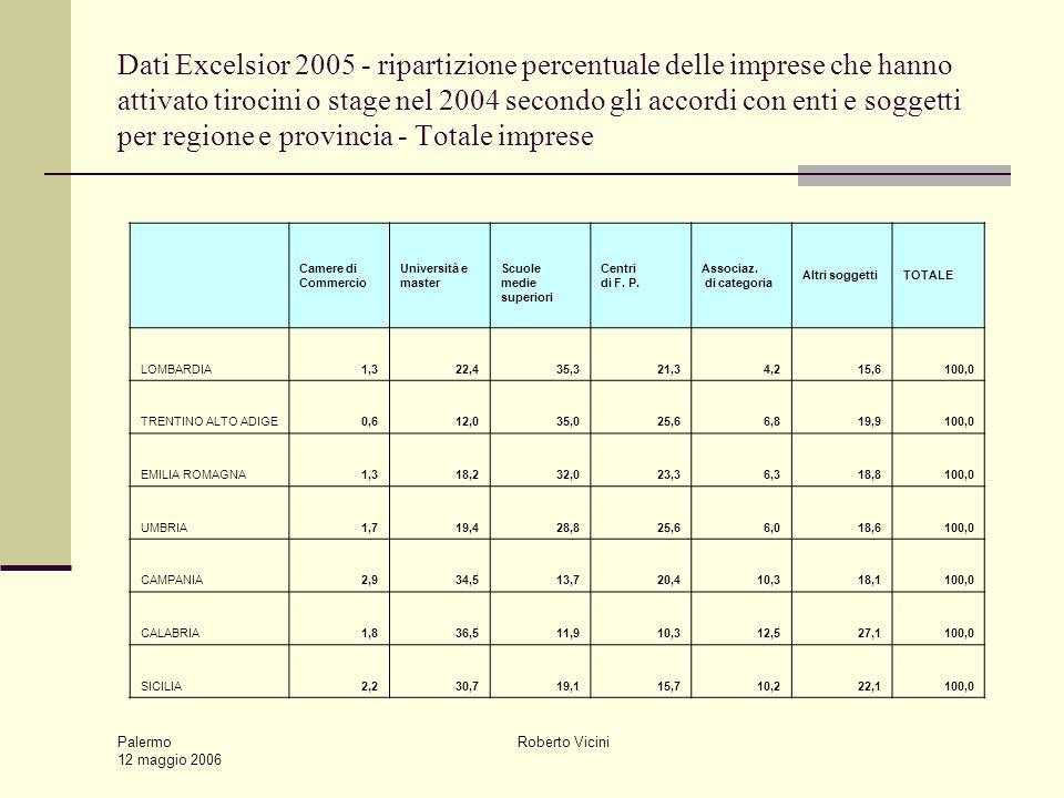 Palermo 12 maggio 2006 Roberto Vicini Dati Excelsior 2005 - ripartizione percentuale delle imprese che hanno attivato tirocini o stage nel 2004 second