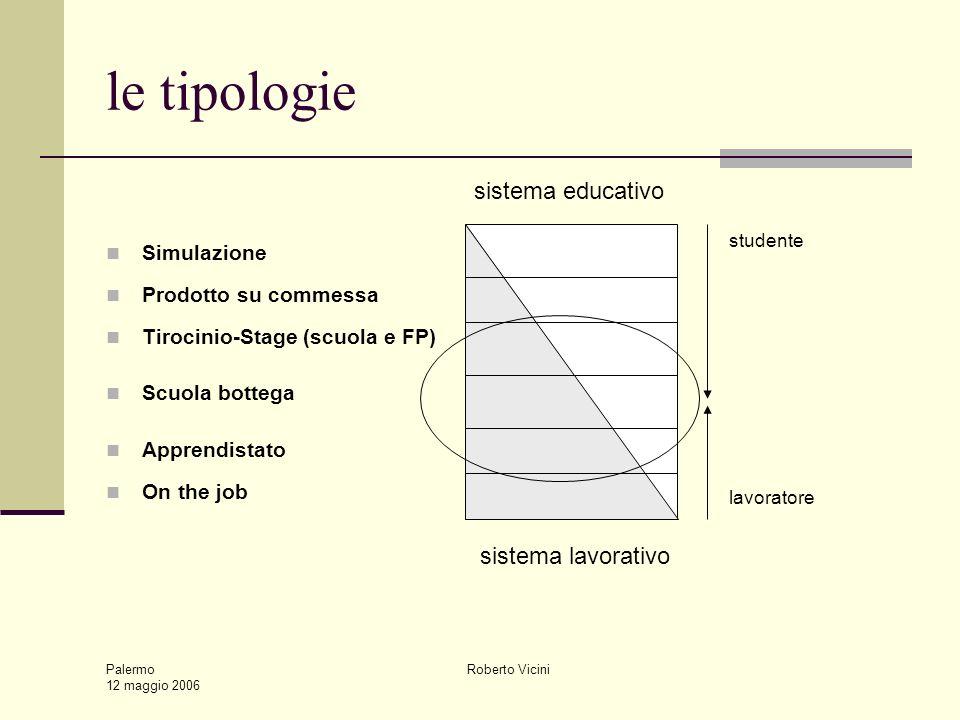 Palermo 12 maggio 2006 Roberto Vicini le tipologie Simulazione Prodotto su commessa Tirocinio-Stage (scuola e FP) Scuola bottega Apprendistato On the job sistema educativo sistema lavorativo studente lavoratore