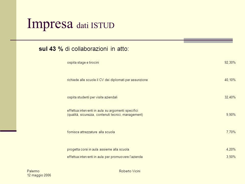 Palermo 12 maggio 2006 Roberto Vicini Impresa dati ISTUD ospita stage e tirocini92,30% richiede alle scuole il CV dei diplomati per assunzione40,10% ospita studenti per visite aziendali32,40% effettua interventi in aula su argomenti specifici (qualità, sicurezza, contenuti tecnici, management)9,90% fornisce attrezzature alla scuola7,70% progetta corsi in aula assieme alla scuola4,20% effettua interventi in aula per promuovere l azienda3,50% sul 43 % di collaborazioni in atto: