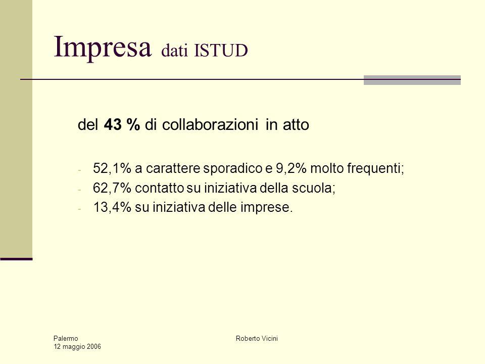 Palermo 12 maggio 2006 Roberto Vicini Impresa dati ISTUD del 43 % di collaborazioni in atto - 52,1% a carattere sporadico e 9,2% molto frequenti; - 62,7% contatto su iniziativa della scuola; - 13,4% su iniziativa delle imprese.