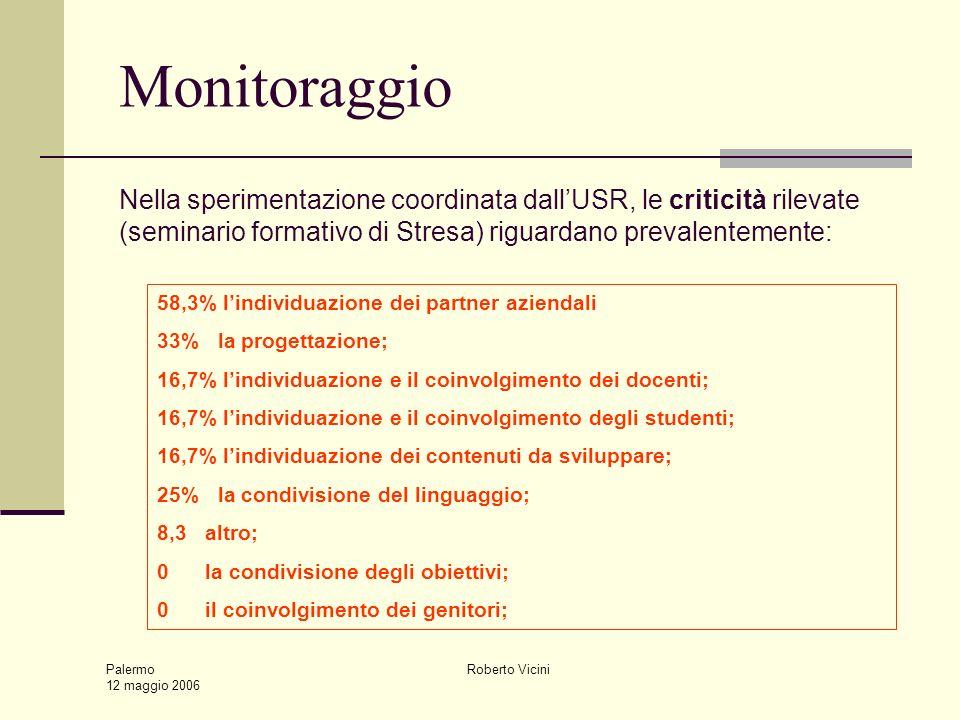 Palermo 12 maggio 2006 Roberto Vicini 58,3% lindividuazione dei partner aziendali 33% la progettazione; 16,7% lindividuazione e il coinvolgimento dei docenti; 16,7% lindividuazione e il coinvolgimento degli studenti; 16,7% lindividuazione dei contenuti da sviluppare; 25% la condivisione del linguaggio; 8,3 altro; 0 la condivisione degli obiettivi; 0 il coinvolgimento dei genitori; Nella sperimentazione coordinata dallUSR, le criticità rilevate (seminario formativo di Stresa) riguardano prevalentemente: Monitoraggio