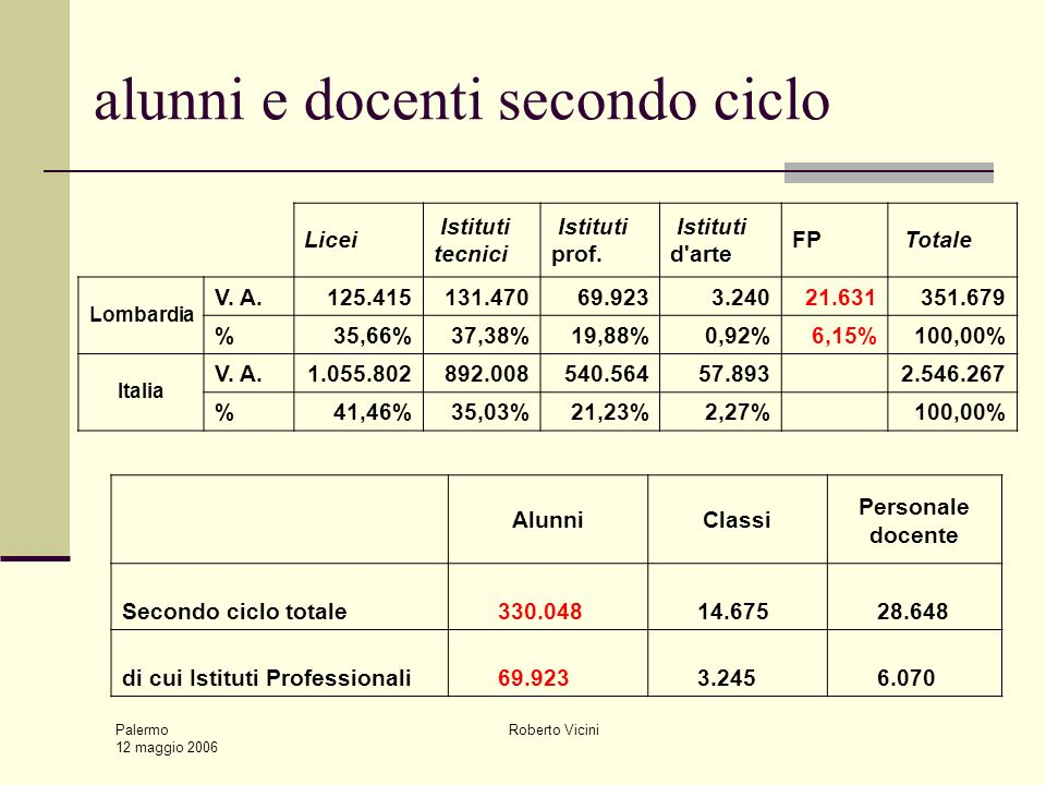 Palermo 12 maggio 2006 Roberto Vicini alunni e docenti secondo ciclo Licei Istituti tecnici Istituti prof. Istituti d'arte FP Totale Lombardia V. A.12