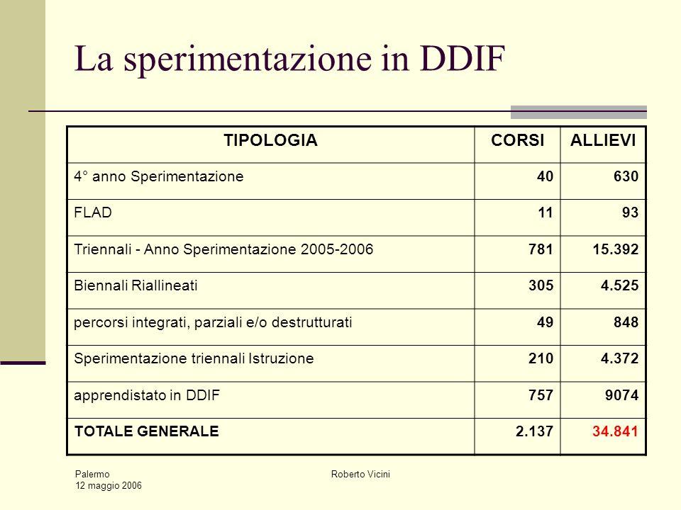 Palermo 12 maggio 2006 Roberto Vicini Sperimentazione triennali USR attualmente: 151 percorsi 2.300 alunni