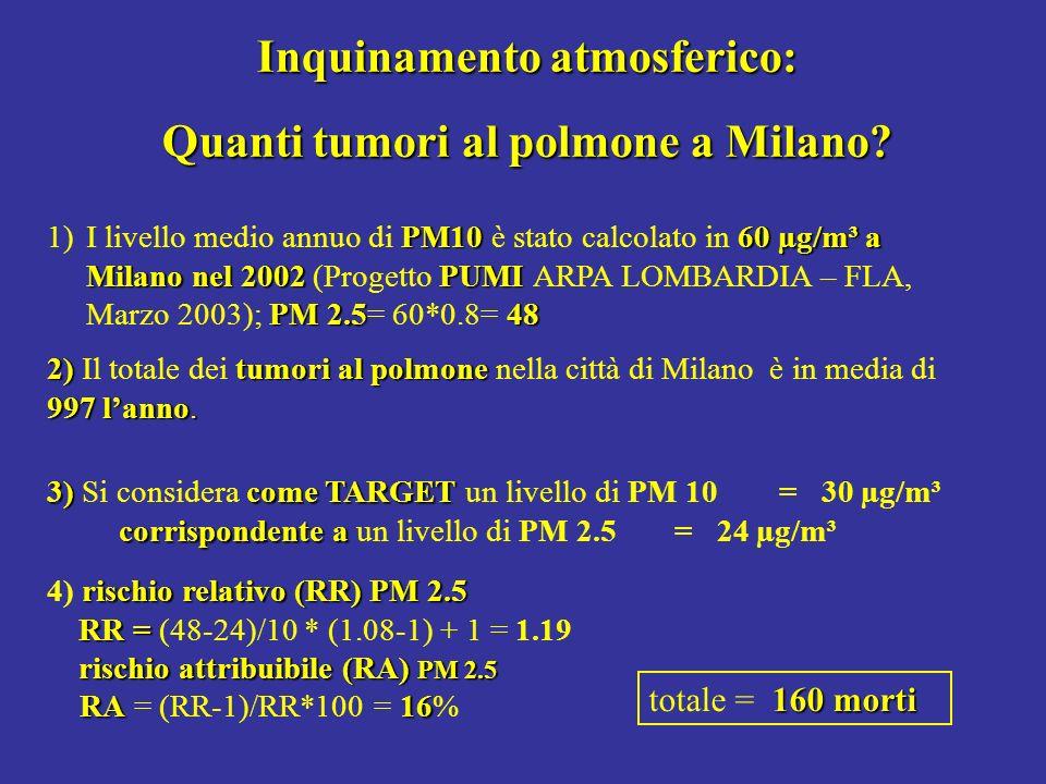 Inquinamento atmosferico: Quanti tumori al polmone a Milano? PM1060 µg/m³ a Milanonel 2002PUMI PM 2.548 1)I livello medio annuo di PM10 è stato calcol