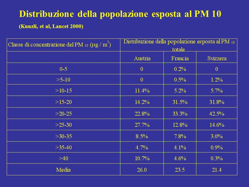Distribuzione della popolazione esposta al PM 10 (Kunzli, et al, Lancet 2000)