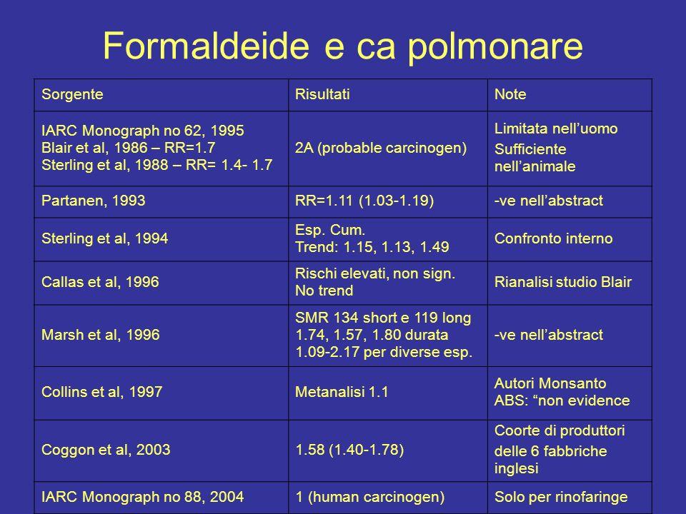 Formaldeide e ca polmonare SorgenteRisultatiNote IARC Monograph no 62, 1995 Blair et al, 1986 – RR=1.7 Sterling et al, 1988 – RR= 1.4- 1.7 2A (probabl