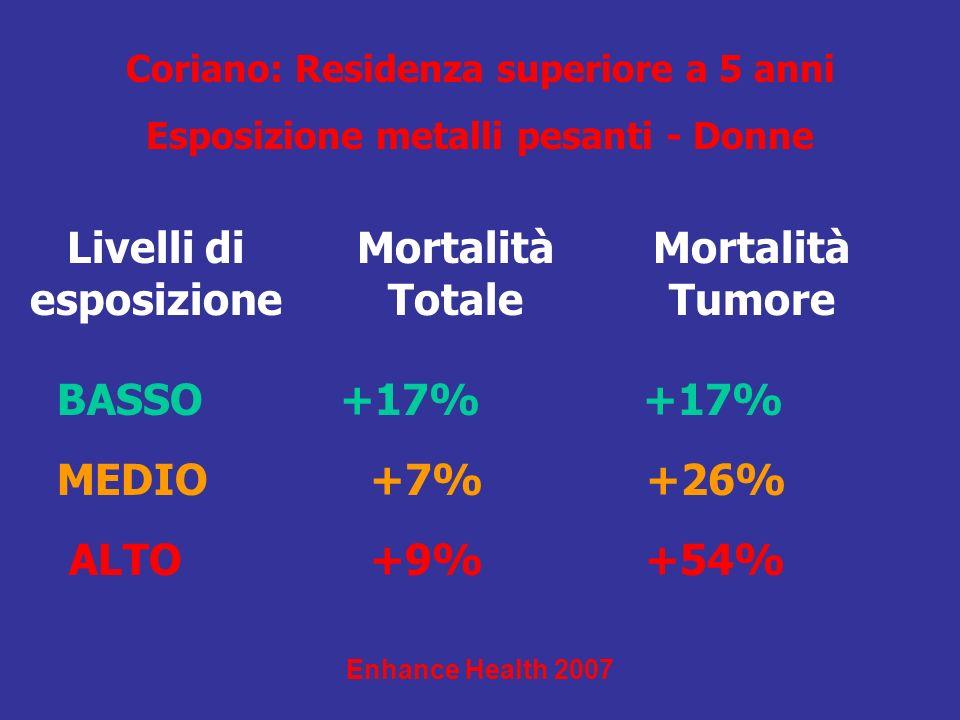 Mortalità Totale Enhance Health 2007 Coriano: Residenza superiore a 5 anni Esposizione metalli pesanti - Donne Livelli di esposizione MEDIO +7% +26% A