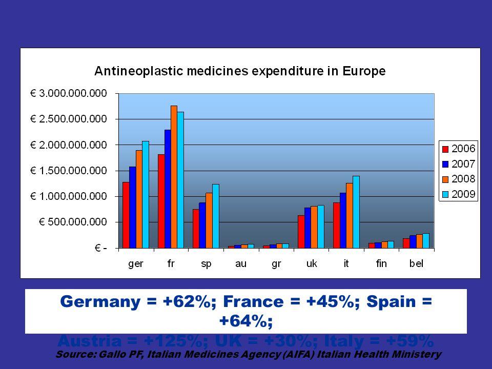 Germany = +62%; France = +45%; Spain = +64%; Austria = +125%; UK = +30%; Italy = +59% Source: Gallo PF, Italian Medicines Agency (AIFA) Italian Health
