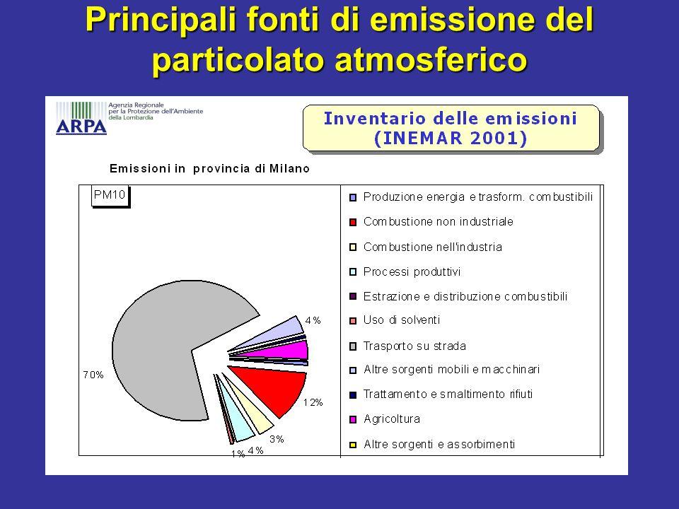 Principali fonti di emissione del particolato atmosferico