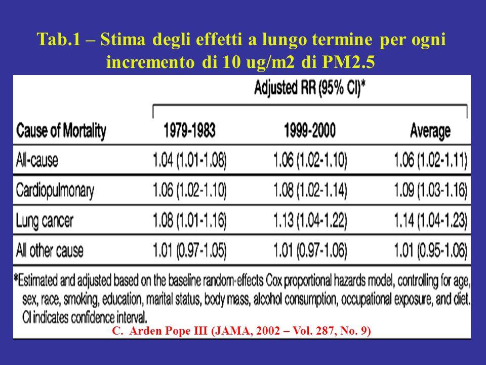 Tab.1 – Stima degli effetti a lungo termine per ogni incremento di 10 ug/m2 di PM2.5 C. Arden Pope III (JAMA, 2002 – Vol. 287, No. 9)