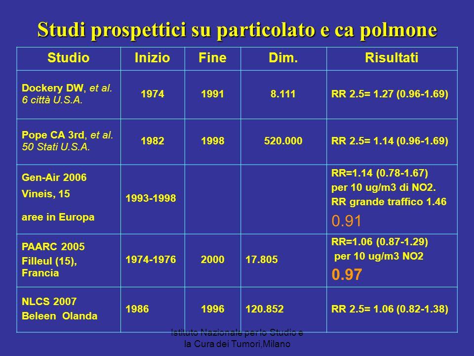 Istituto Nazionale per lo Studio e la Cura dei Tumori,Milano StudioInizioFineDim.Risultati Dockery DW, et al. 6 città U.S.A. 197419918.111RR 2.5= 1.27