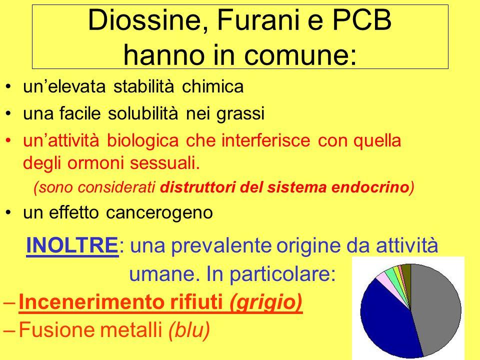Diossine, Furani e PCB hanno in comune: unelevata stabilità chimica una facile solubilità nei grassi unattività biologica che interferisce con quella degli ormoni sessuali.
