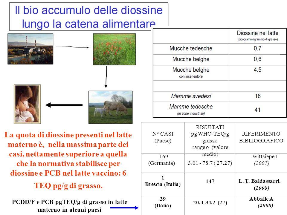 N° CASI (Paese) RISULTATI pg WHO-TEQ/g grasso range o (valore medio) RIFERIMENTO BIBLIOGRAFICO 169 (Germania) 3.01 - 78.7 ( 27.27) Wittsiepe J (2007) 1 Brescia (Italia) 147 L.
