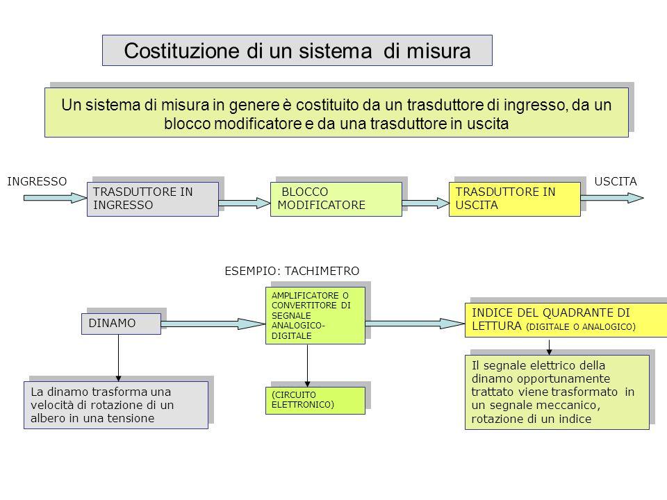Costituzione di un sistema di misura Un sistema di misura in genere è costituito da un trasduttore di ingresso, da un blocco modificatore e da una tra