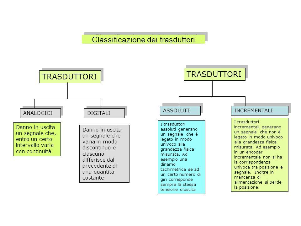 Classificazione dei trasduttori TRASDUTTORI ANALOGICI DIGITALI ASSOLUTI INCREMENTALI TRASDUTTORI Danno in uscita un segnale che, entro un certo interv