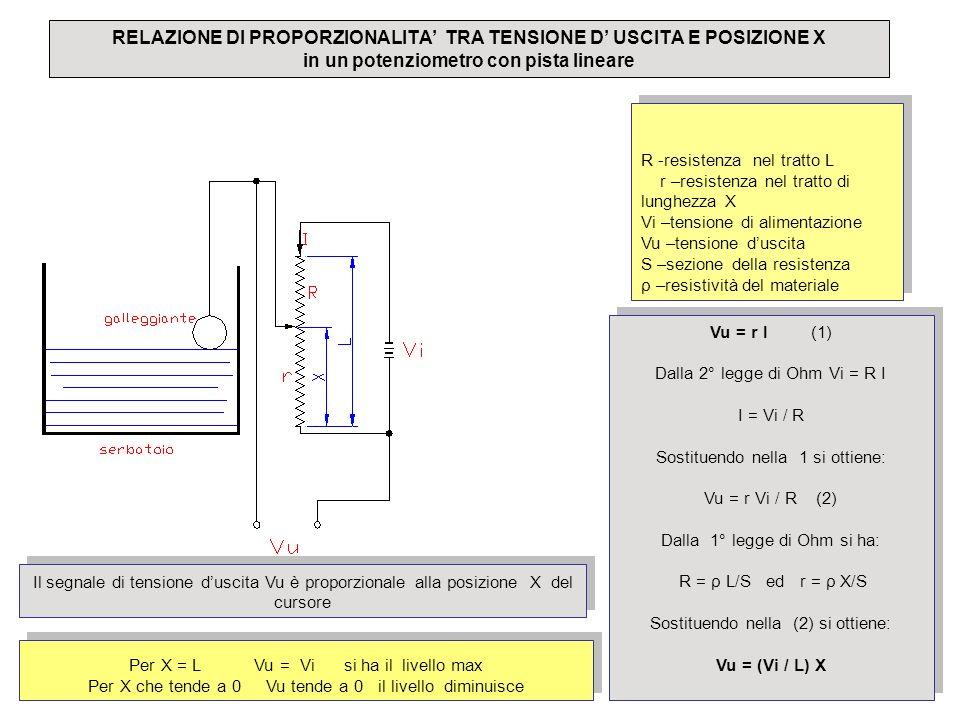 RELAZIONE DI PROPORZIONALITA TRA TENSIONE D USCITA E POSIZIONE X in un potenziometro con pista lineare legenda R -resistenza nel tratto L r –resistenz