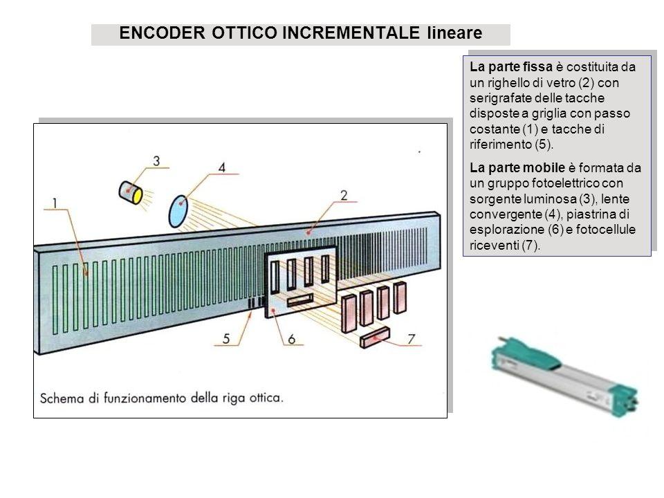 ENCODER OTTICO INCREMENTALE lineare La parte fissa è costituita da un righello di vetro (2) con serigrafate delle tacche disposte a griglia con passo