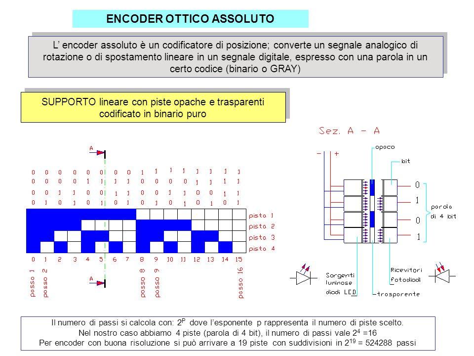 ENCODER OTTICO ASSOLUTO L encoder assoluto è un codificatore di posizione; converte un segnale analogico di rotazione o di spostamento lineare in un s