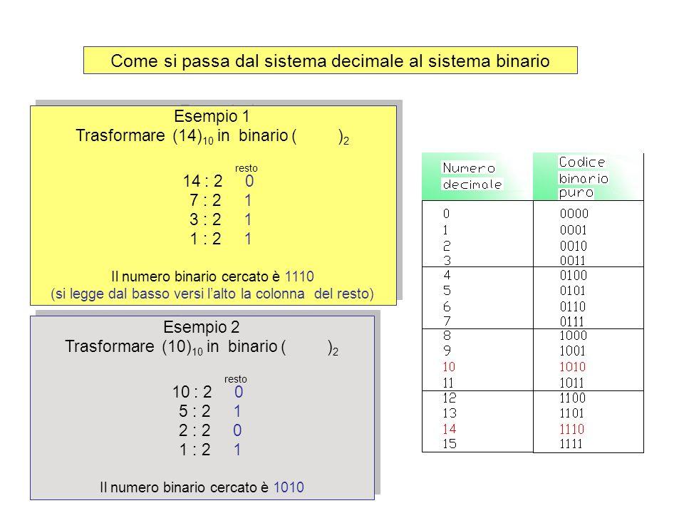 Come si passa dal sistema decimale al sistema binario Esempio 1 Trasformare (14) 10 in binario ( ) 2 resto 14 : 2 0 7 : 2 1 3 : 2 1 1 : 2 1 Il numero