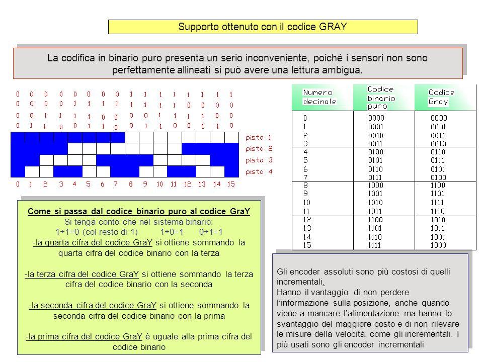 Supporto ottenuto con il codice GRAY Come si passa dal codice binario puro al codice GraY Si tenga conto che nel sistema binario: 1+1=0 (col resto di