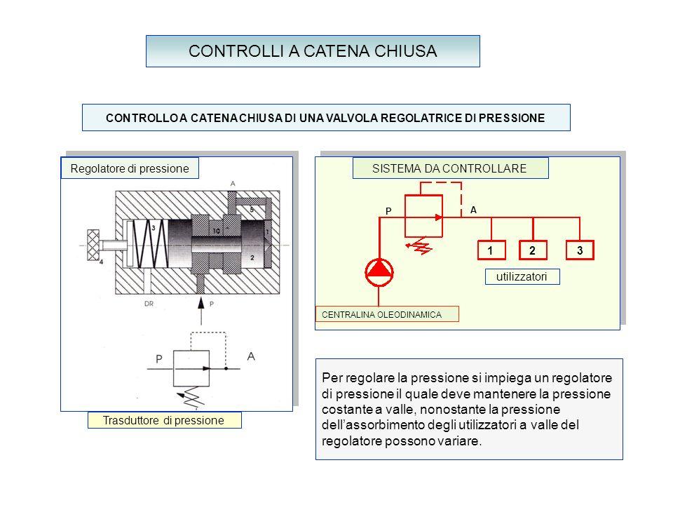 CONTROLLI A CATENA CHIUSA Regolatore di pressione utilizzatori SISTEMA DA CONTROLLARE Per regolare la pressione si impiega un regolatore di pressione