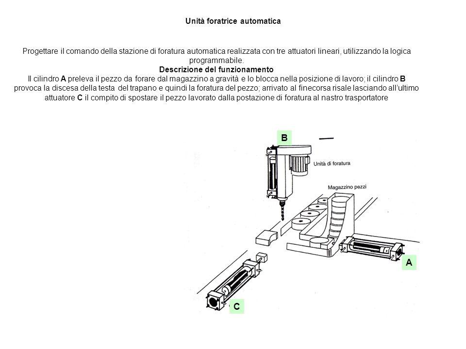 Unità foratrice automatica Progettare il comando della stazione di foratura automatica realizzata con tre attuatori lineari, utilizzando la logica pro