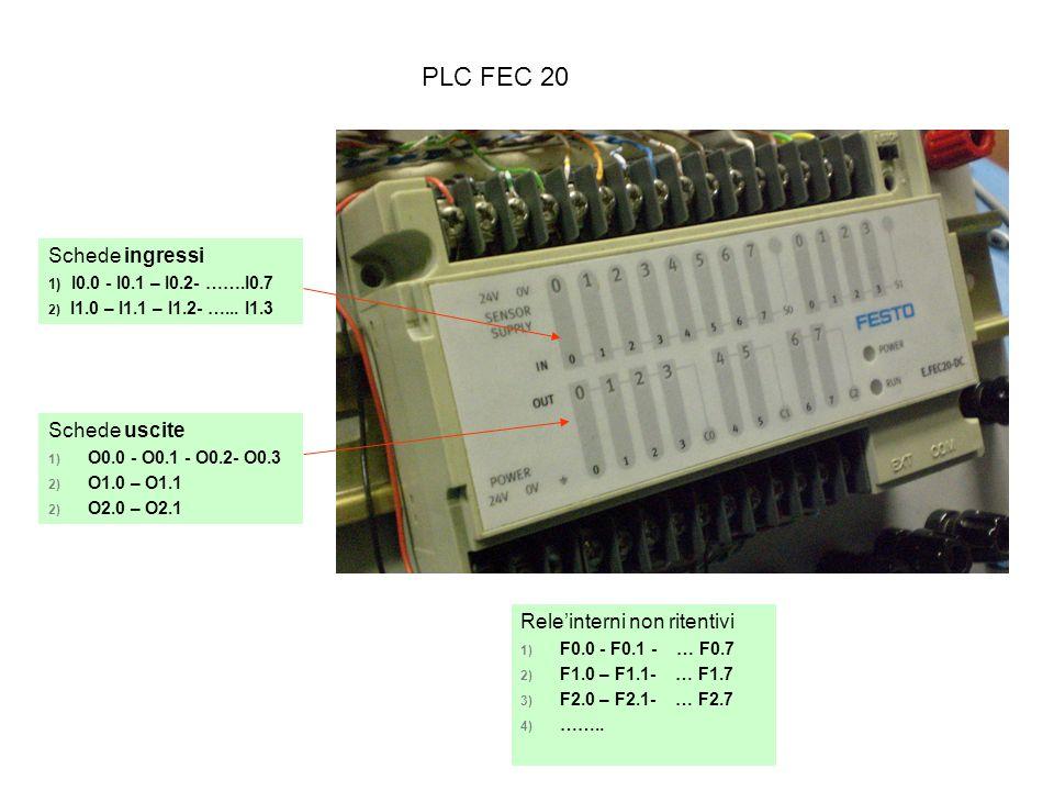 Metodo di simulazione del sequenziatore elettronico Si applica a circuiti con segnali bloccanti ed elettrovalvole bistabili MODULI DI FASE (uno per ogni fase)